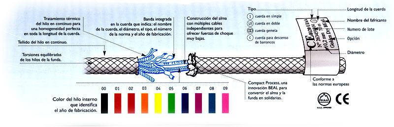 Todo lo que necesitas saber de las cuerdas de escalada - Tipos de cuerdas ...