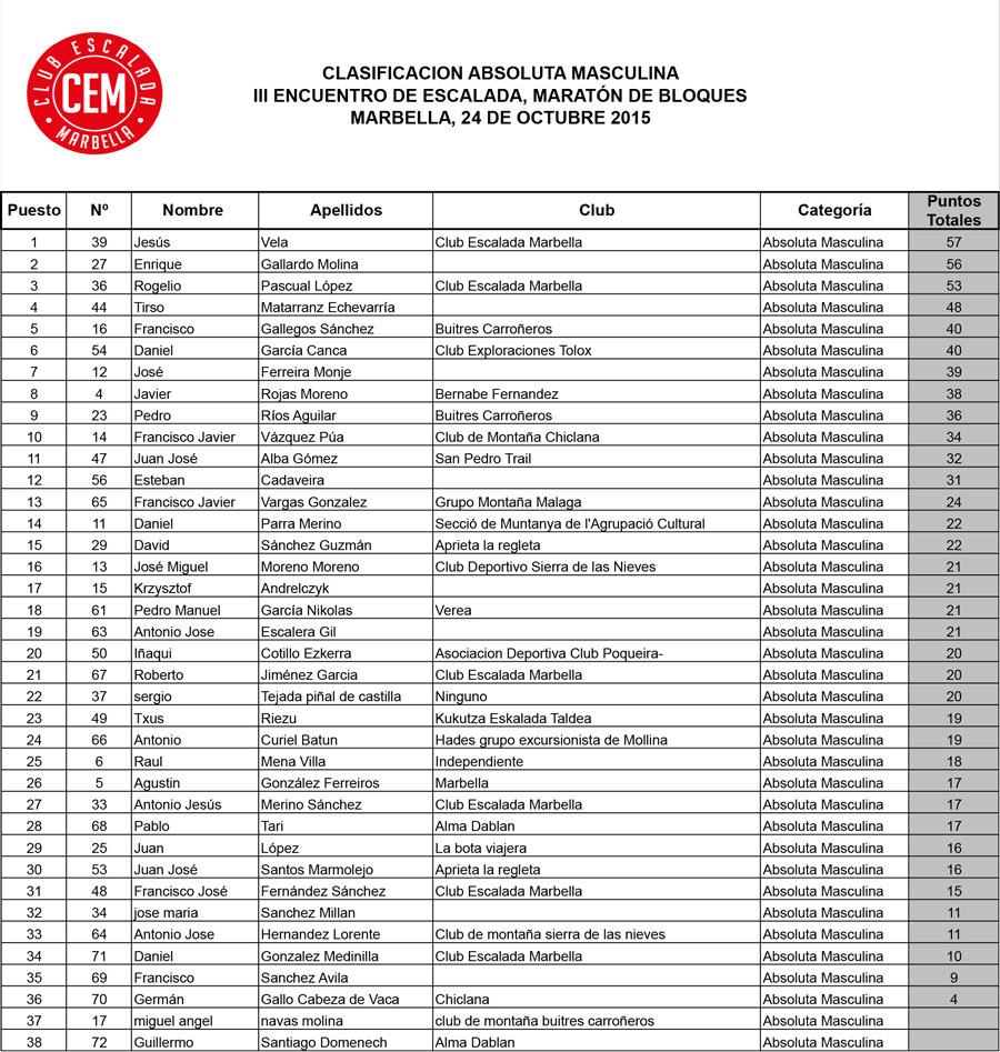 Clasificacion-Absoluta-Masculina-III-Encuentro-Escalada-Marbella-2015