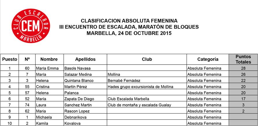 Clasificacion-absoluta-femenina-III-Encuentro-de-Escalada-Marbella-2015