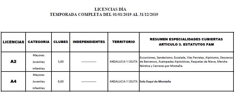 Tarifas_licencia_dia_2019