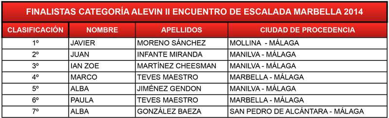 clasificacion-alevin