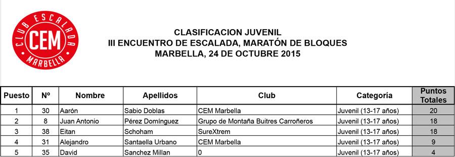 Clasificacion Juvenil III Encuentro de Escalada Marbella 2015