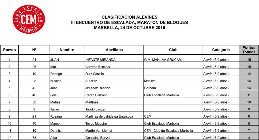 Clasificacion-alevin-III-Encuentro-de-Escalada-Marbella-2015