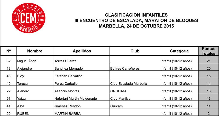 Clasificacion-infantiles-III-Encuentro-de-Escalada-Marbella-2015